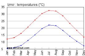 Izmir Climate Chart Izmir Turkey Annual Climate With Monthly And Yearly Average