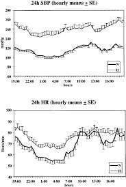 Heart Rate Vs Blood Pressure Chart Hourly Systolic Blood Pressure Sbp And Heart Rate Hr