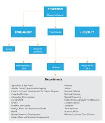 53 Unfolded Mcdonald Organisation Chart