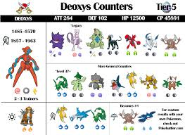 Deoxys Iv Chart Deoxys Raid Guide And Infographic Pokebattler