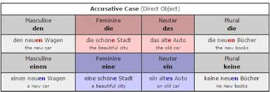 Adjective Endings Applied To Mixed Gender Nouns German