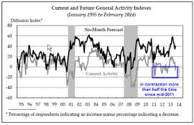 Philly Fed Index Chart Contra Corner Philly Fed Unexpectedly Back In Contraction
