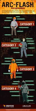 Electrical Ppe Chart Arc Flash Ppe Categories Infographic