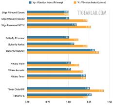 Nittaku Blade Chart Classic 5 Ply Wood Blades Comparison Ttgear Lab