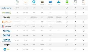 Credit Card Comparison Chart New Credit Card Technology Every Merchant Should Know