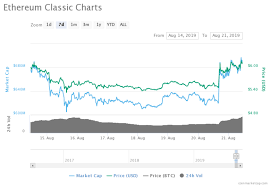 Ethereum Classic Difficulty Chart Ethereum Classic Etc Shooting Up In A Plummeting Crypto