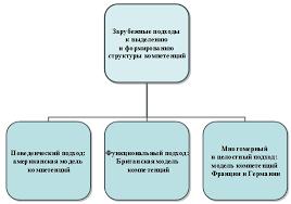 Формирование профессиональных компетенций будущих специалистов в  Сравнительный анализ зарубежных моделей компетентностного подхода