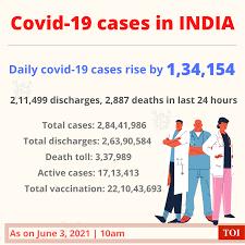 Corona cases in India: 1.34 lakh Covid ...