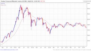 Dubai Financial Market Chart Welcome To Dubai 2 0