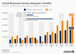 Chart Cloud Business Drives Amazons Profits Statista