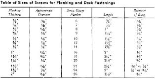 Deck Screws Size Orellaassociates Com