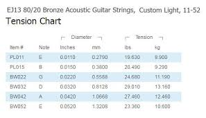 Acoustic Guitar String Tension Chart 55 Rigorous D Addario String Tension Chart