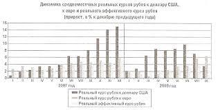 Валютный курс и его роль в экономике Курсовая работа В декабре 2008 года Всемирный банк предложил России в вопросе образования валютного курса рубля перейти к режиму более гибкого обменного курса национальной