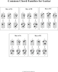 Basic Guitar Chords Complete Chart – Andromedar.info