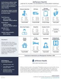 Jefferson Health Chart Facts Figures Jefferson Health New Jersey
