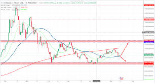 Bitcoin Price Prediction 2017 Chart Bitcoin Price Prediction 2020 Latest Price Chart Analysis