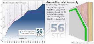 Stc Wall Rating Chart Understanding Stc And Stc Ratings Soundproofing Co