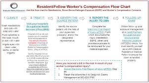 Workers Compensation And Occupational Health Claims