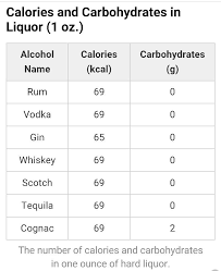 Calories Carbohydrates Chart For Hard Liquor In 2019