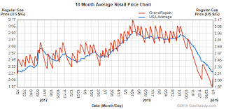 Gas Prices Usa Chart Gas Prices Fall Below 2 Then Surge Again Cedar Springs