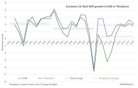 Spain Gdp Chart The Myth Of The Euro Economic Convergence Seeking Alpha