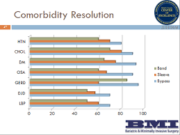 Bmi Chart For Gastric Bypass Bmi Surgerys Results Bmisurgery Bariatric Gastric