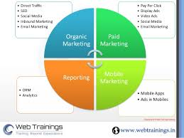 Marketing Plan Powerpoints Digital Marketing Ppt Presentation Digital Marketing Strategies