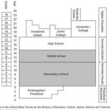 Japanese Education System Partially Abbreviated Download