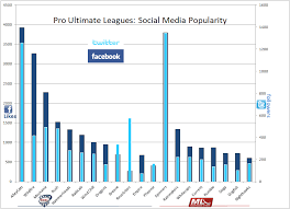 Ultimate Frisbee Popularity Chart Sludge Output Comparison Social Media Popularity Of Pro