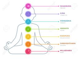 Yoga Chart Chakras Infographic Chart In Simple And Modern Flat Style Male