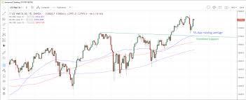 Dow Jones 52 Week Chart Dow Jones Higher On Nonfarm Payrolls Investing Com