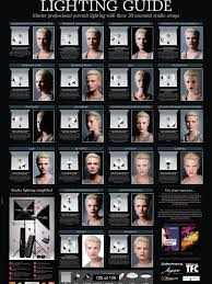 lighting guide lighting in photographyphoto lightingphotography lighting techniquesstudio