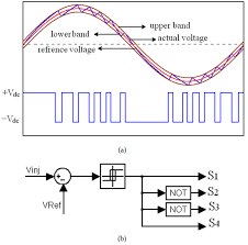 hysteresis voltage control of dvr based on unipolar pwm intechopen bipolar hysteresis voltage control a out put voltage lower and higher bands