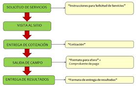 Formato Para Cotizacion De Servicios Servicios De Aforo Cidiat