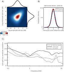 PLOS ONE: Statistics of Natural Binaural Sounds