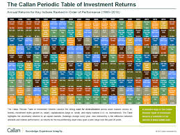 The Callan Periodic Table Of Investment Returns 1995 2014
