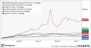 Aphqf Stock Price Chart 1 Reason The Marijuana Boom May Not Be A Bubble The Motley