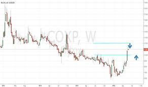 Cox Stock Chart Cox Stock Price And Chart Euronext Cox Tradingview