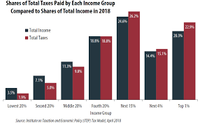 According To The Chart The Citizens Are Being Taxed Who Pays Taxes In America In 2018 Itep