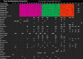 Jody Jazz Mouthpiece Chart Alto Facing Chart Tenor 2016 Color Sax Mouthpieces