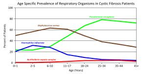 Cystic Fibrosis Inheritance Pattern Mesmerizing Cystic Fibrosis Wikipedia
