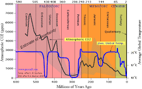 Dinosaur Time Periods Chart Heres A Better Graph Of Co2 And Temperature For The Last