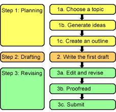 correct steps writing essay general essay writing tips essay writing center