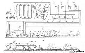 Принципиально технологическая схема производства хлебобулочных изделий