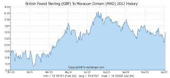 Aed To Gbp Chart British Pound Sterling Gbp To Moroccan Dirham Mad History