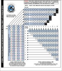 Mdl Using Average Depth Where Average 60ft Scubaboard
