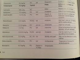 Molly Dosage Chart Metacam Dosage Hayena Co