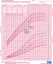 Girls Growth Chart Template Growth Chart Of Girl With Osteoporosis Decline In Height Percentile 7