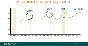 The Corporate Debt Crisis High Credit Sentiment Precedes A
