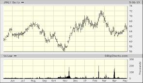 Jardine Matheson Holdings Ltd Adr Jmhly Advanced Chart